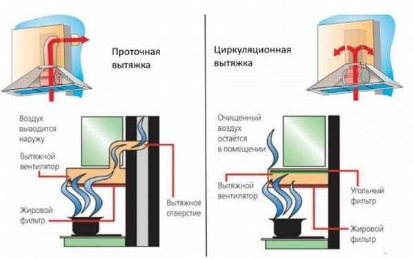 Как правильно выбрать и установить вытяжку над газовой плитой