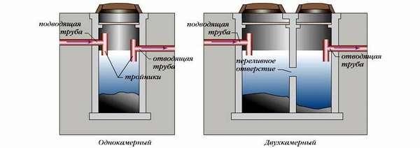 Схематичное изображение анаэробного септика