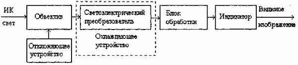 Схема устройства тепловизора – с виду всё просто