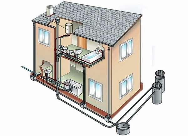 Внутрення канализация частного дома