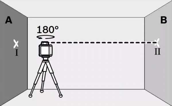 Схема проверки лазерного уровня на точность.