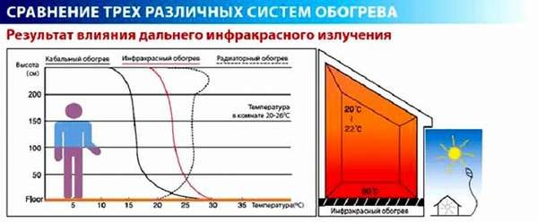 График распределения температуры
