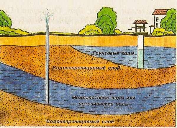 Аналогичные изыскания делают входе создания автономного водоснабжения