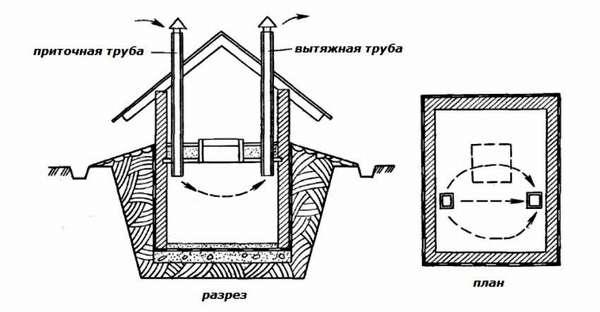 Пример неправильнойвытяжки в погребе гаража: две трубы установлены на одном уровне, отсутствуют обратные клапаны и задвижки
