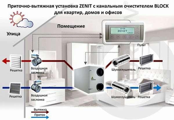 Приточно-вытяжная установка для квартиры, частного дома, офиса