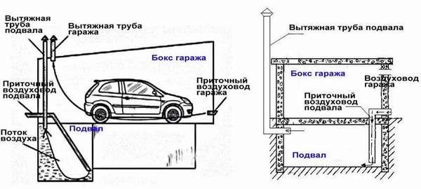 Для создания качественнойвентиляции овощной ямы в гаражеможно применять разные конструкторские решения