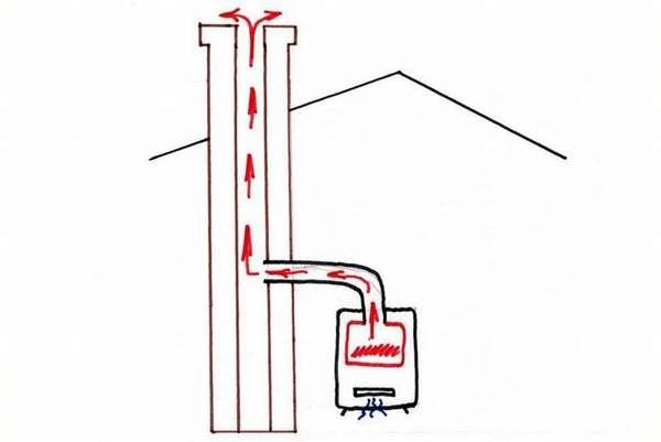 Как сделать правильный дымоход для газового котла своими руками?