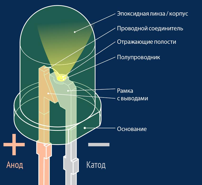 Устройство светового диода с пояснениями