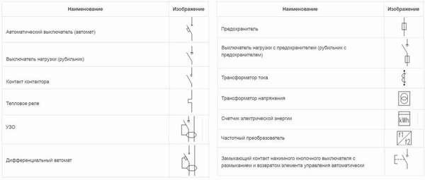 Основные условные обозначения, используемые при составлении однолинейных проектов