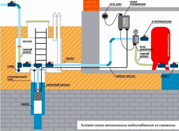 Схема устройства водоснабжения из скважины с включением в нее гидроаккумулятора