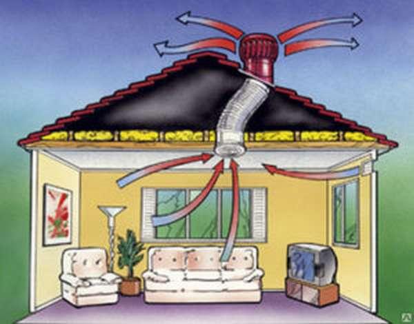 Зачем нужен вентиляционный дефлектор?