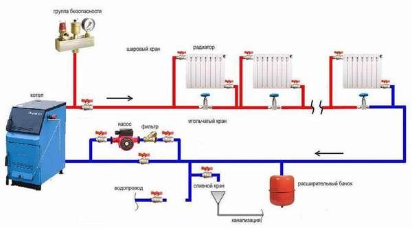 Как работает незамерзайка в системе отопления