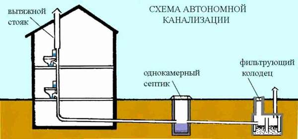 Пример схемы вентиляции канализации в частном доме