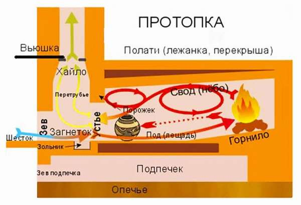 Устройство и принцип работы русской печи