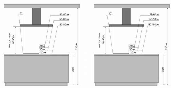 Примеры идеально выдержанного расстояния от плиты до вытяжки