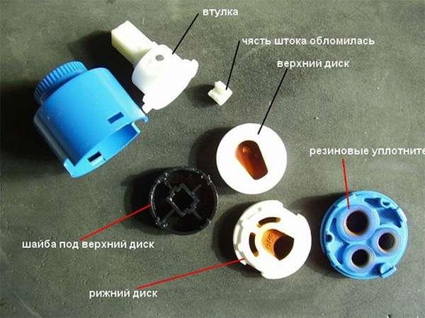 Составные части типичного картриджа