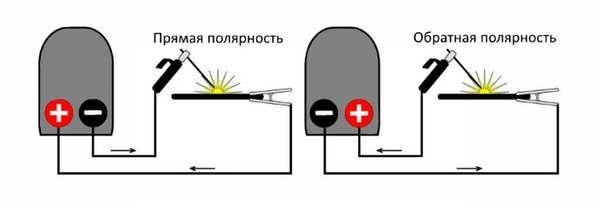 Сварка инвертором: инструкция как варить для начинающих с нуля