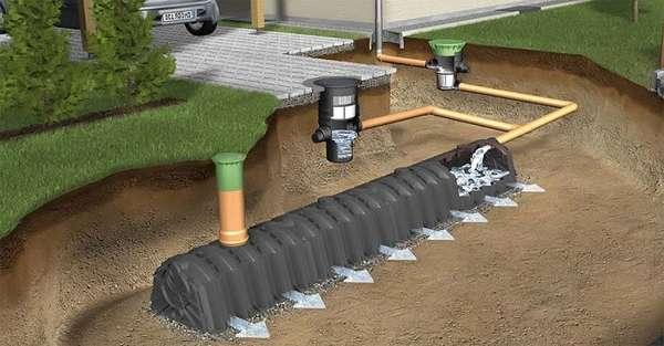 Без дренажной системы на участке будет большой уровень воды