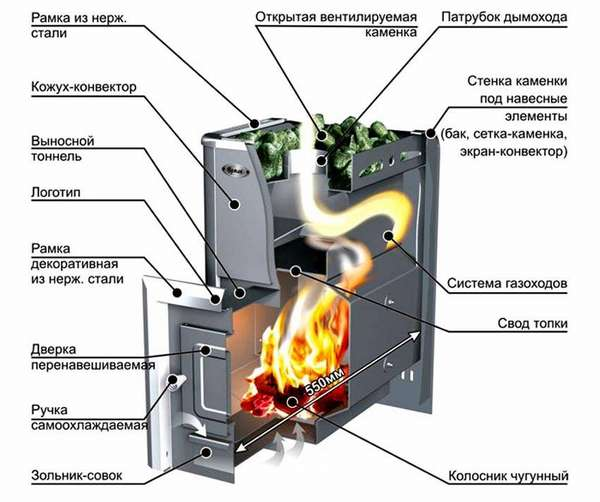 На схеме показаны основные элементы, из которых делается такая печь