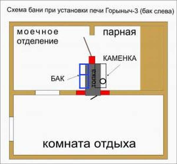 Как выбрать печь на 3 помещения в бане?
