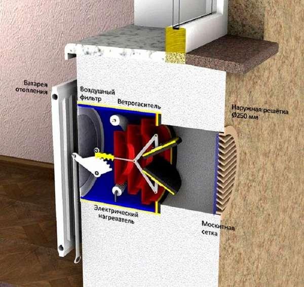 Улучшение характеристик системы с применением встроенного нагревательного элемента