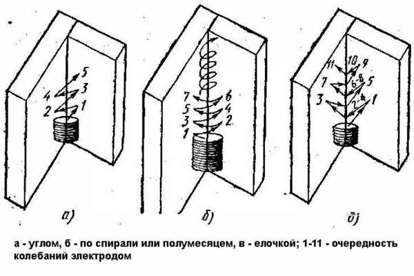 Как проводить сварку вертикальных швов: условия и принципы