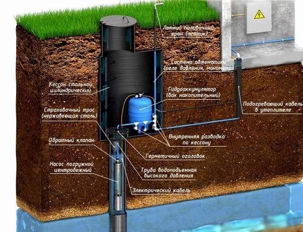 Устройство системы водозабора