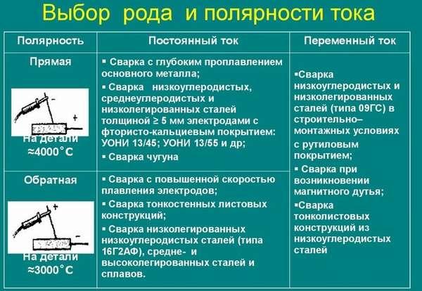 Особенности сварки током прямой полярности: отличия от обратной