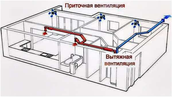 приточно-канальная вентиляция