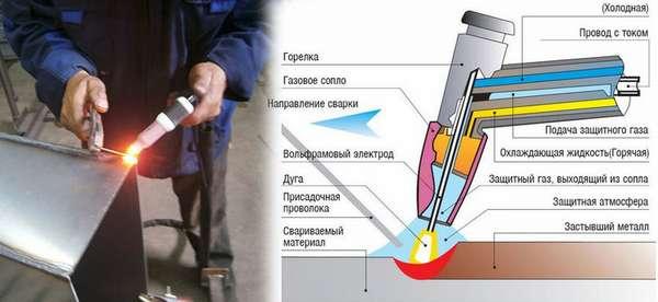 Особенности сварки металлов неплавящимися электродами