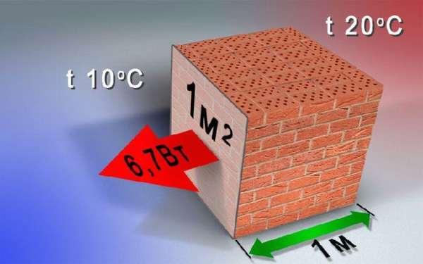 Тепловая проводимость кирпичной кладки при разнице температуры в 10°С