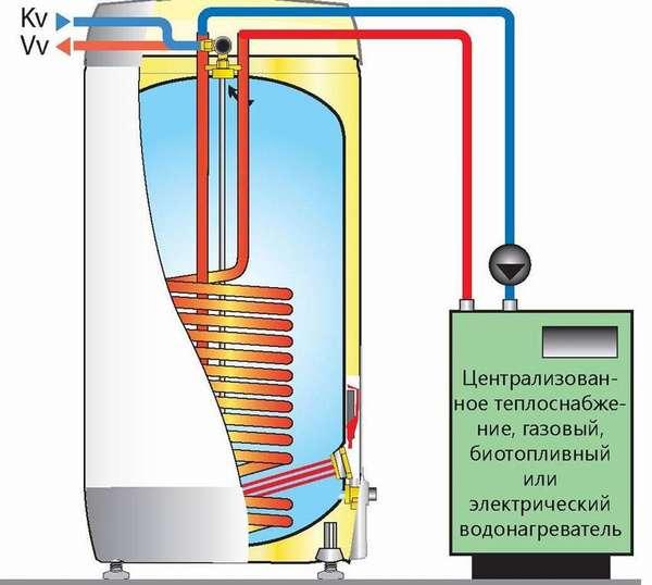 Это оборудование способно работать в комплексе с разными источниками тепла