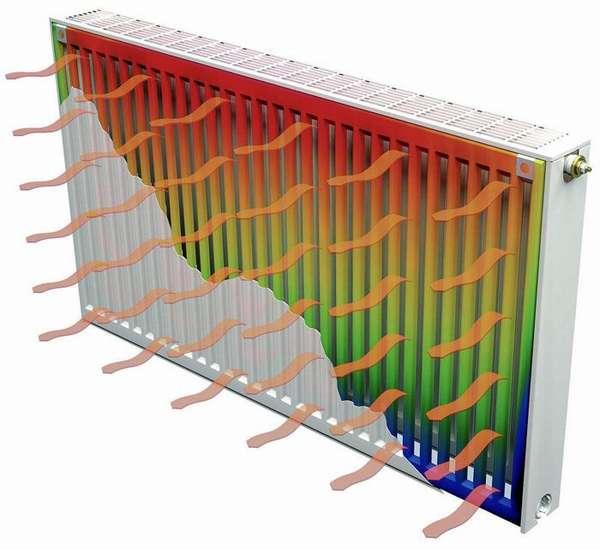 Принцип переноса тепла в радиаторной батарее