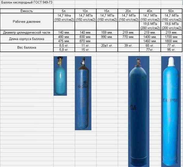 Как заправить кислородные баллоны для сварки различного объема?
