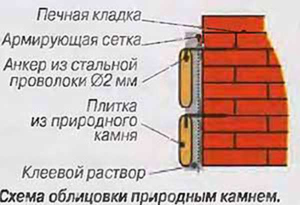Отделка и облицовка русской печи своими руками от А до Я