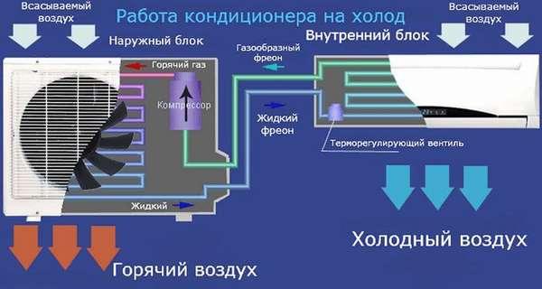 В жилых объектах эти же функции выполняет обычный кондиционер при включении режима «Охлаждение»