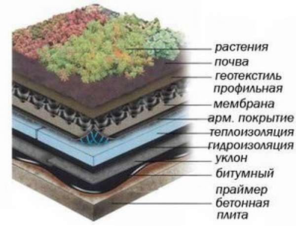 1292233345_texnologiya_inversionnoj_krovli