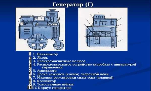 Особенности и критерии выбора бензинового сварочного генератора