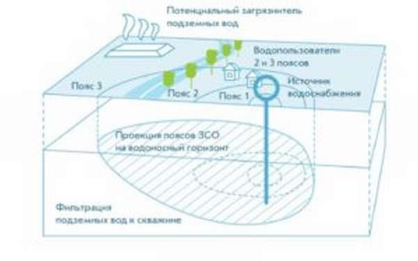 Санитарно-защитная зона