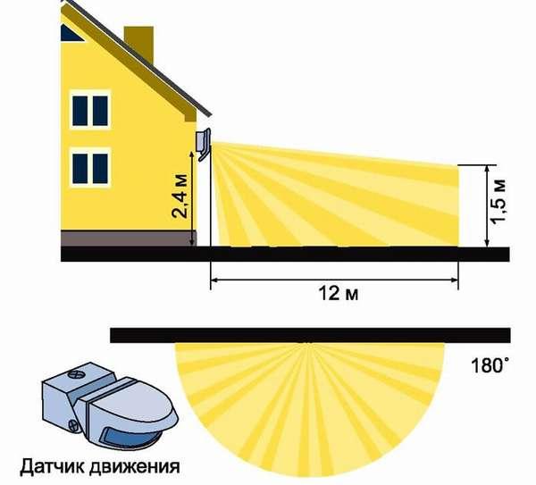 Применение датчика позволяет автоматизировать включение осветительных приборов