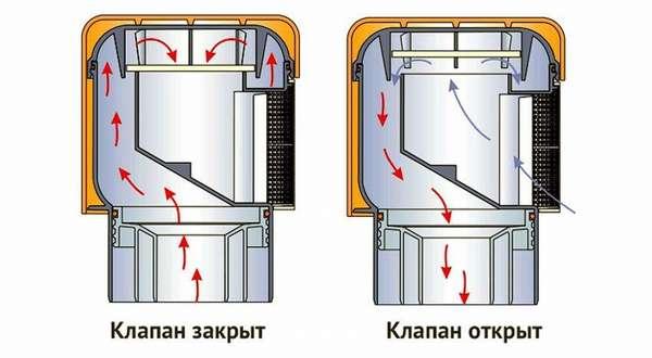 Принцип действия вакуумного клапана