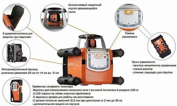 Устройство лазерного нивелира.