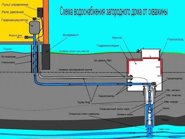 Глубина забора воды зависит от расположения водоносного слоя