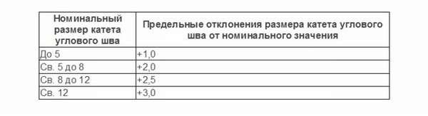 ГОСТ 8713-79 по сварным соединениям при сварке под флюсом