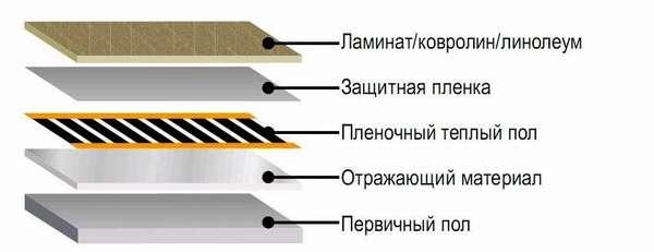 Так выглядит устройство пленочного теплого пола под линолеум