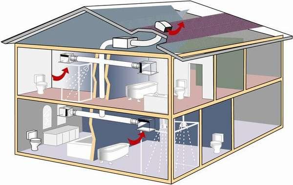 Виды вентиляции: преимущества и недостатки вентиляционных систем