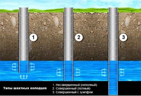Пластиковые колодцы для воды можно собрать на различную глубину