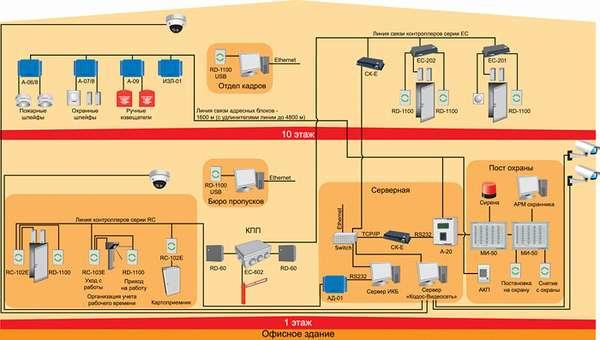 Порядок установки пожарной сигнализации