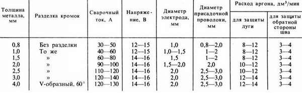 Особенности заточки вольфрамового электрода для аргоновой сварки