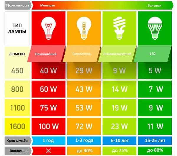 Энергоэффективность разных осветительных приборов